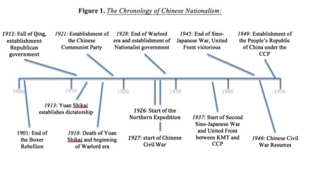chinese-nationalism
